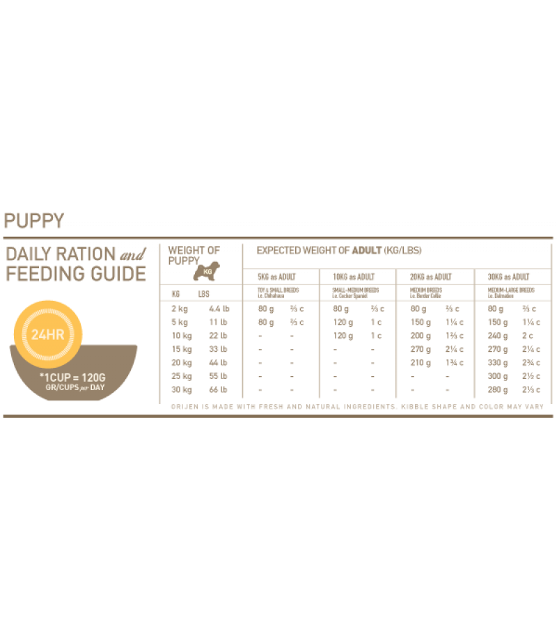 Orijen Puppy Dry Food (Poultry Eggs & Fish) - 11.4kg